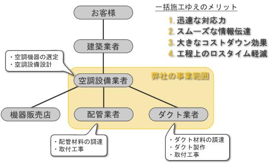 大矢設備体制図